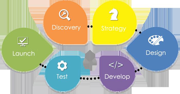 """Attēlu rezultāti vaicājumam """"web development cycle"""""""